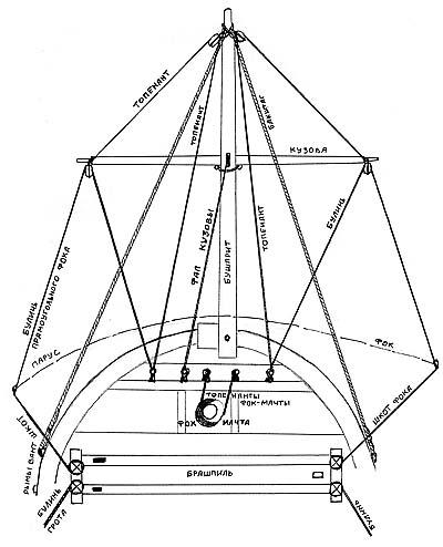 Модель поморской лодьи (в ЦВММ СПб c 1897 г.). Паруса без галсов.