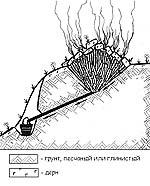 Рис. 1. Схема смолокуренной ямы над обрывом со сточным желобом